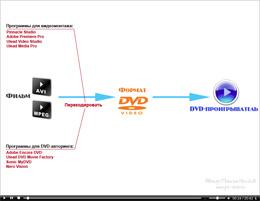 Как сделать двд диск 485